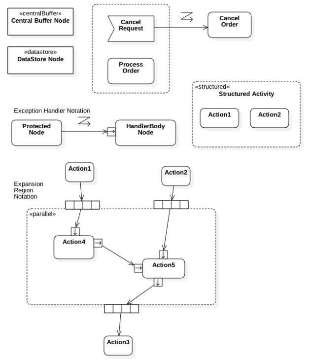 Additional Activity Diagram Elements